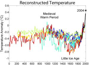 A comparison of ten different published reconstructions of mean temperature changes during the 2nd millennium. More recent reconstructions are plotted in redder colors, older reconstructions appear in bluer colors. An instrumental history of temperature is also shown in black. The medieval warm period and little ice age are labeled at roughly the times when they are historically believed to occur, though it is still disputed whether these were truly global or only regional events.